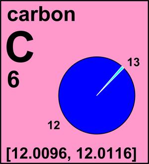 Mass of carbon 12 atom