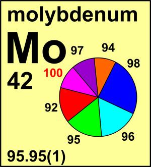 98 mo