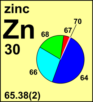 Atomic Weight of Zinc | Commission on Isotopic Abundances
