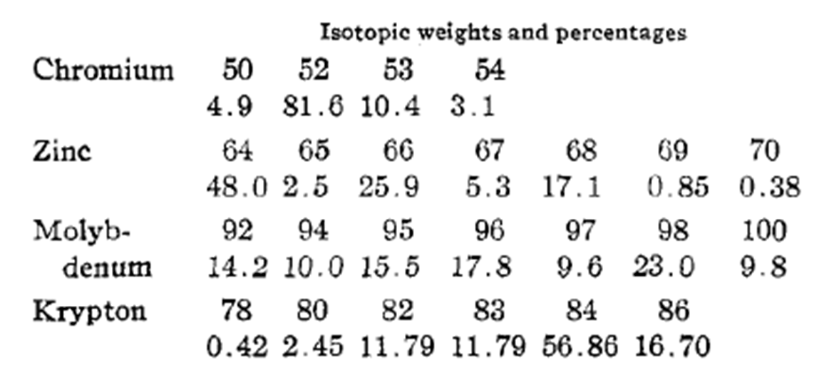 Excerpt from the 1931 Report of Committee on Atomic Weights